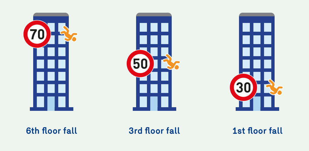 Illustration showing that the risk of dying at a collision at 70 km/h is as similar as falling from the sixth floor of a building. At 50 km/h it is similar as falling from the thirth floor and at 30 km/h it's as similar as falling from the first floor.