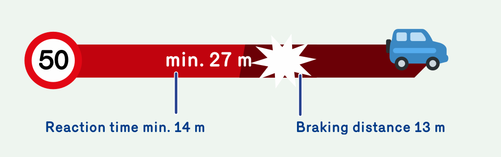 Illustration showing that the reaction time at 50 km/h is 14 meters and the stopping distance is 13 meters. At 50 km/h you need a total of 27 meters to stop.