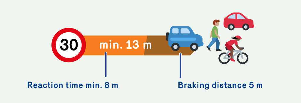 Illustration showing that the reaction time at 30 km/h is 8 meters and the stopping distance is 5 meters. At 30 km/h you need a total of 13 meters to stop.